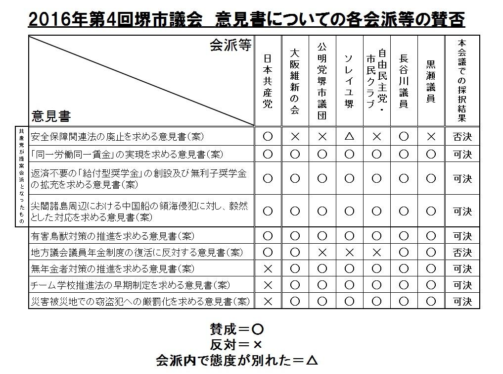 2016%e5%b9%b4%e7%ac%ac4%e5%9b%9e%e5%a0%ba%e5%b8%82%e8%ad%b0%e4%bc%9a%e3%80%80%e6%84%8f%e8%a6%8b%e6%9b%b8%e3%81%ab%e3%81%a4%e3%81%84%e3%81%a6%e3%81%ae%e5%90%84%e4%bc%9a%e6%b4%be%e3%81%ae%e8%b3%9b