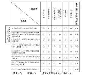 8月9月議会 意見書採択結果